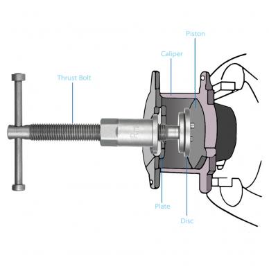 Stabdžių cilindrų suspaudėjas rankinis (kairinis ir dešininis sriegis) 21vnt. 2